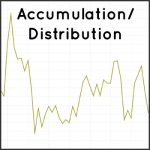 Accumulation / Distribution Technical Indicator for Crypto Markets