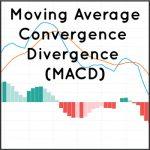 Moving Average Convergence Divergence Histogram (MACD) Technical Indicator for Crypto Markets