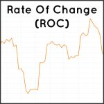Rate Of Change (ROC) Technical Indicator for Crypto Markets