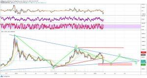 Global Position Chart of Bitcoin Amidst COVID19 Chaos and Coronavirus Panic