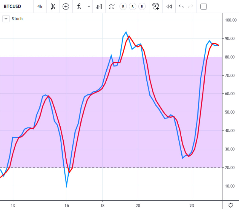 Using Stochastic Oscillator Indicator (Stoch) To Trade Bitcoin And Cryptocurrencies