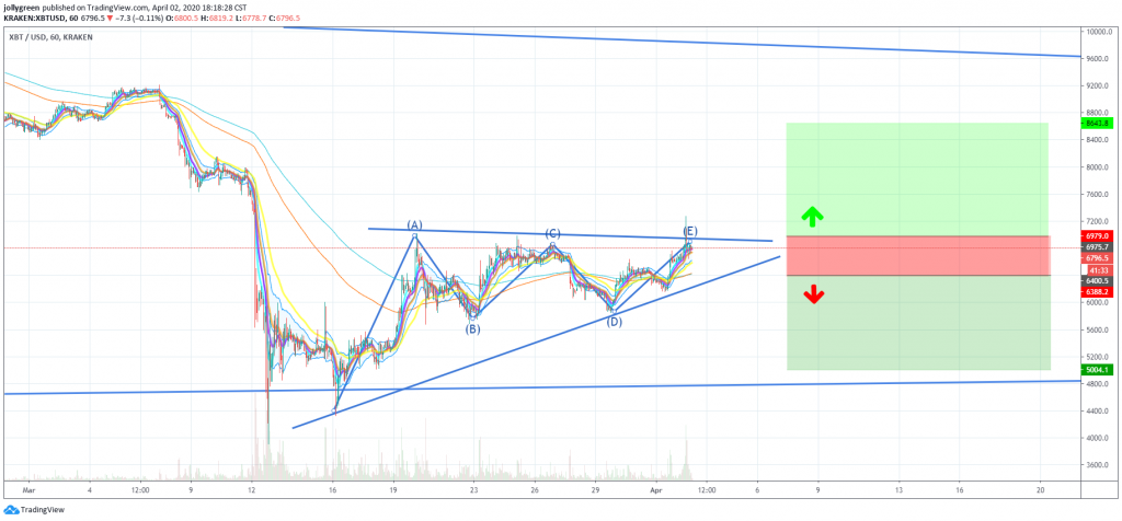 Bitcoins Bearish Ascending Triangle In Early April 2020 Movement Directions