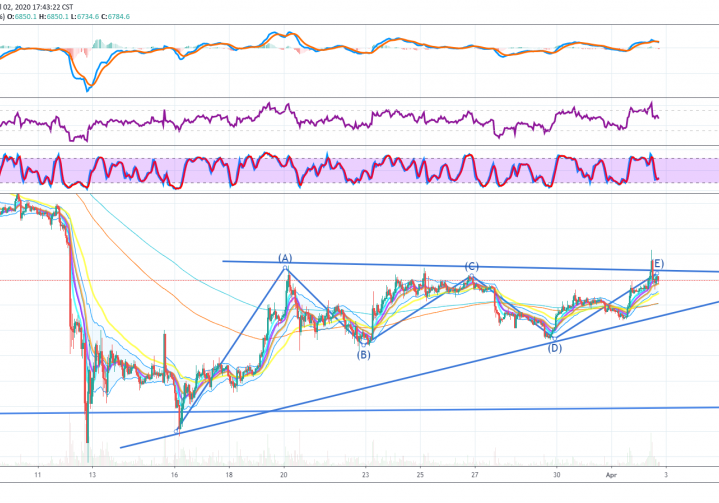 Bitcoins Bearish Ascending Triangle In Early April 2020